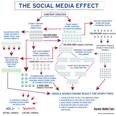 social_effect_graphic_lg