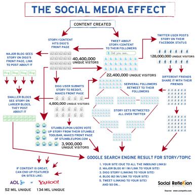 social_effect_graphic_lg